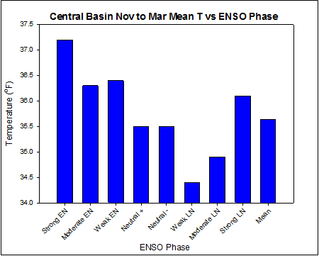 Central Basin Nov to Mar Mean T vs ENSO Phase - Data Courtesy NOAA