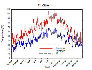 2012 Temp/Precip Time Series Graphs